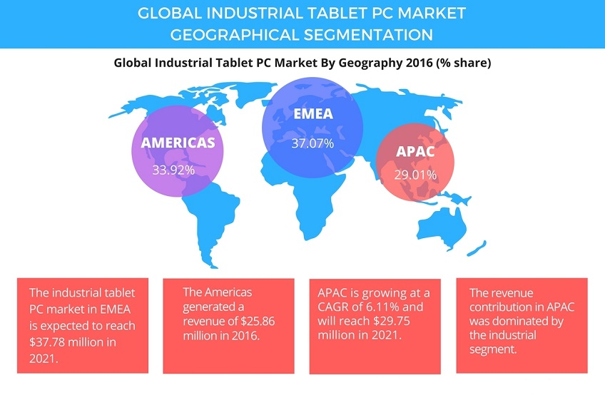 North America to dominate the industrial PC market between 2016 and 2022