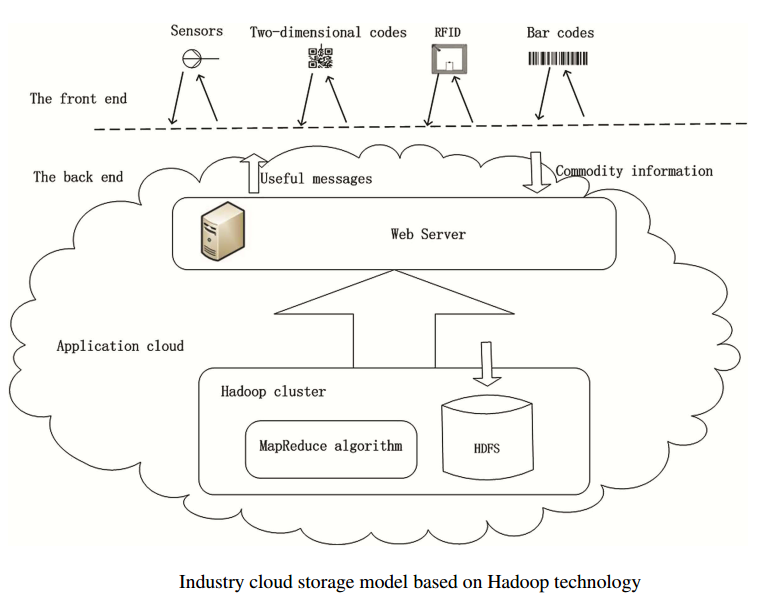 The Influence of the Cloud Computing to Industry 4.0