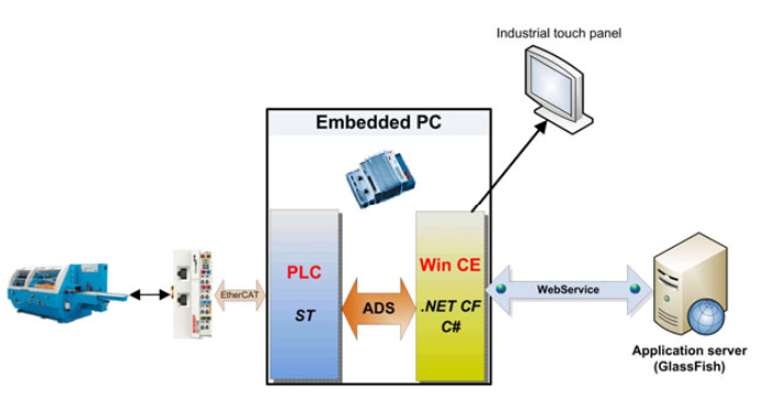 A new era of control – multi-touch panel for CNC machine tools solution